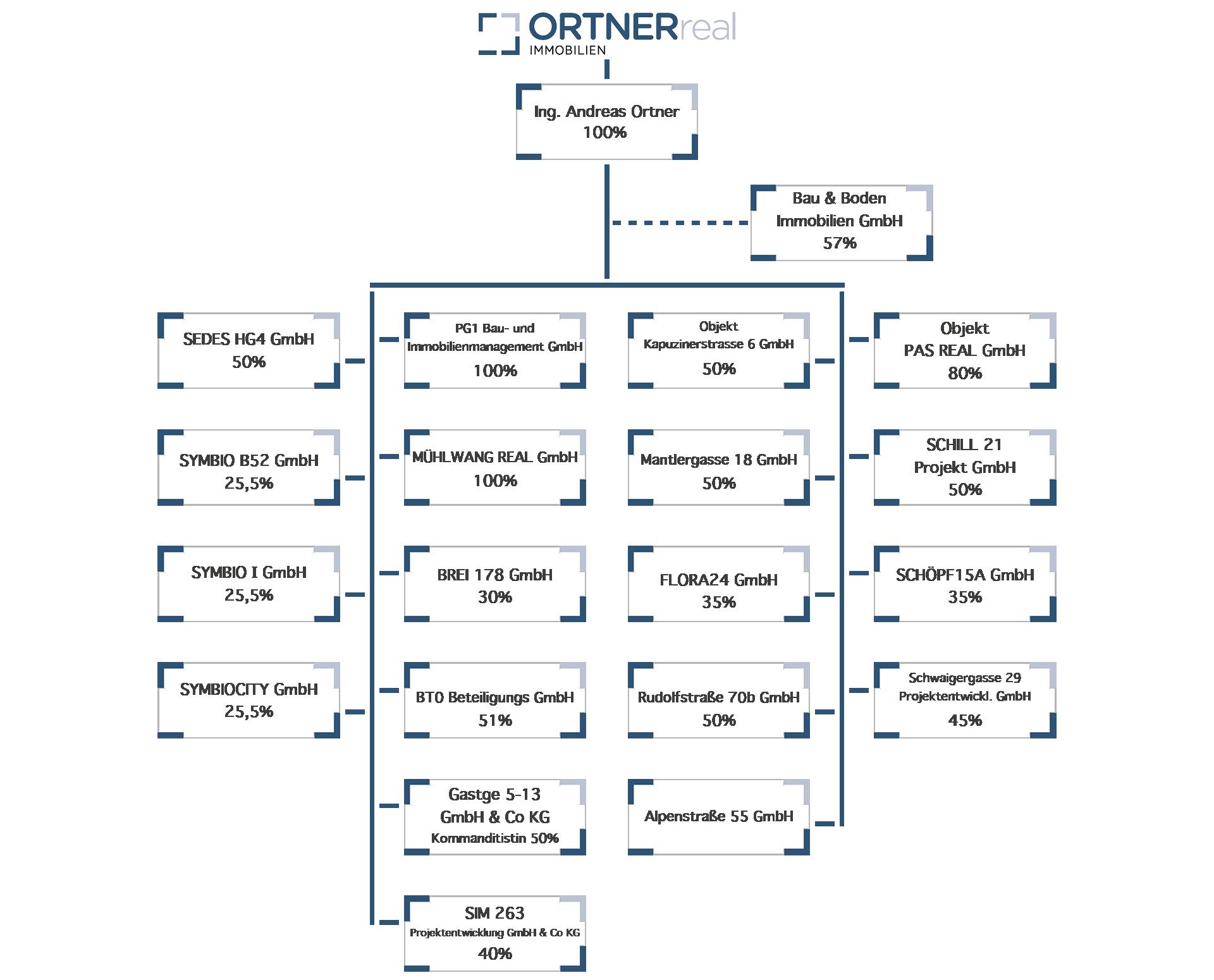 ORTNER Real Beteiligungs Organigramm